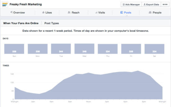 Facebook insights posting times