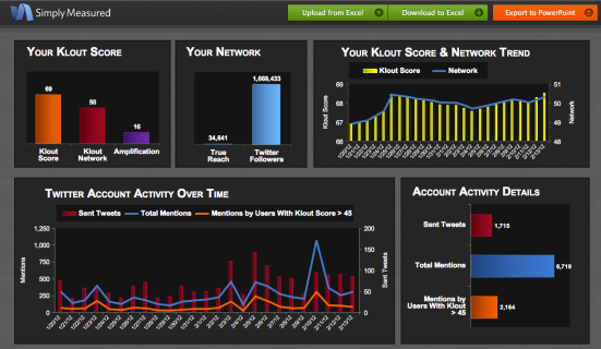 simplymeasured social media